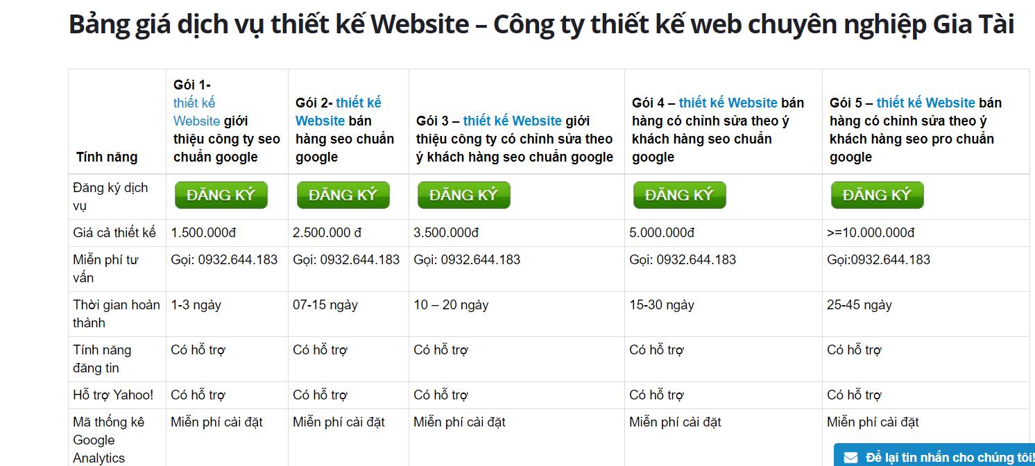 chi phí thiết kế website khoảng bao nhiêu