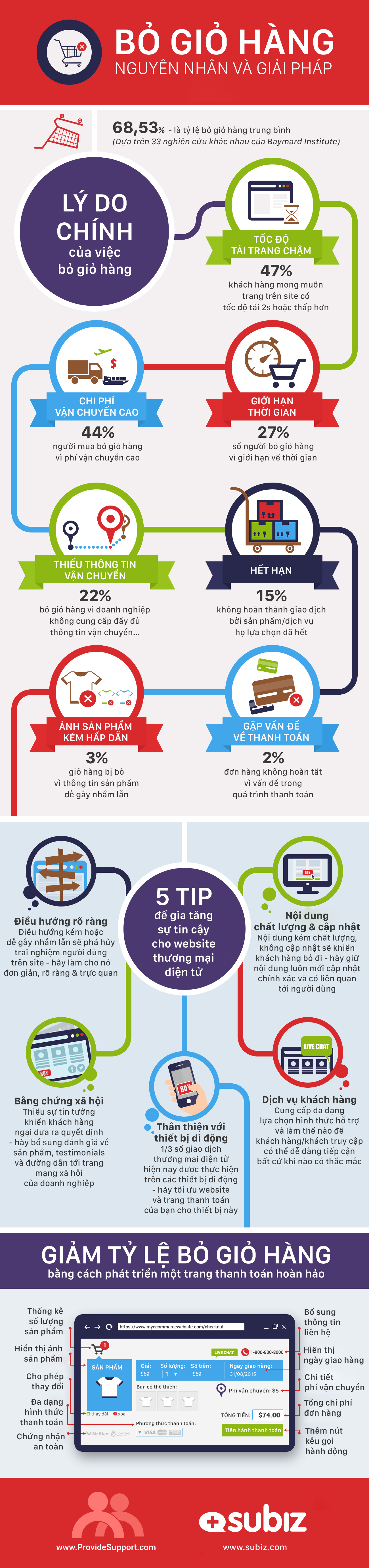 shopping-cart-abandonment-infographic-1