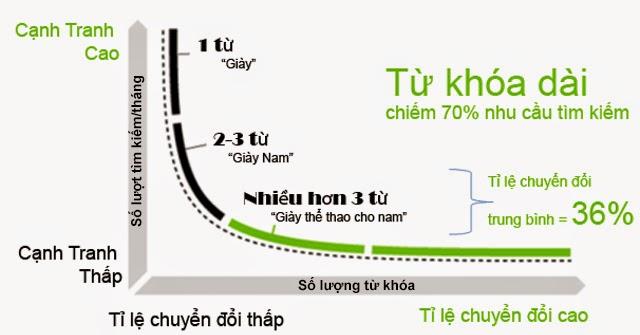 phuong phap seo tong the