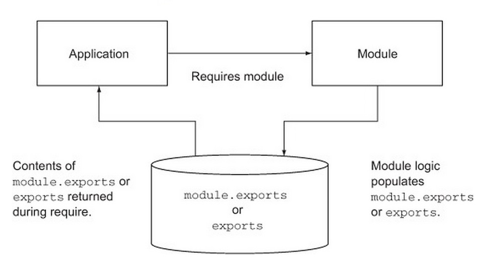 Module trong website la gi