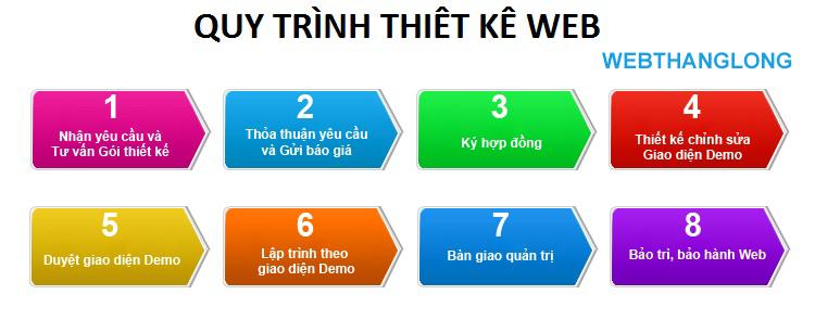 Quy trình thiết kế website nhanh tại Sơn Web